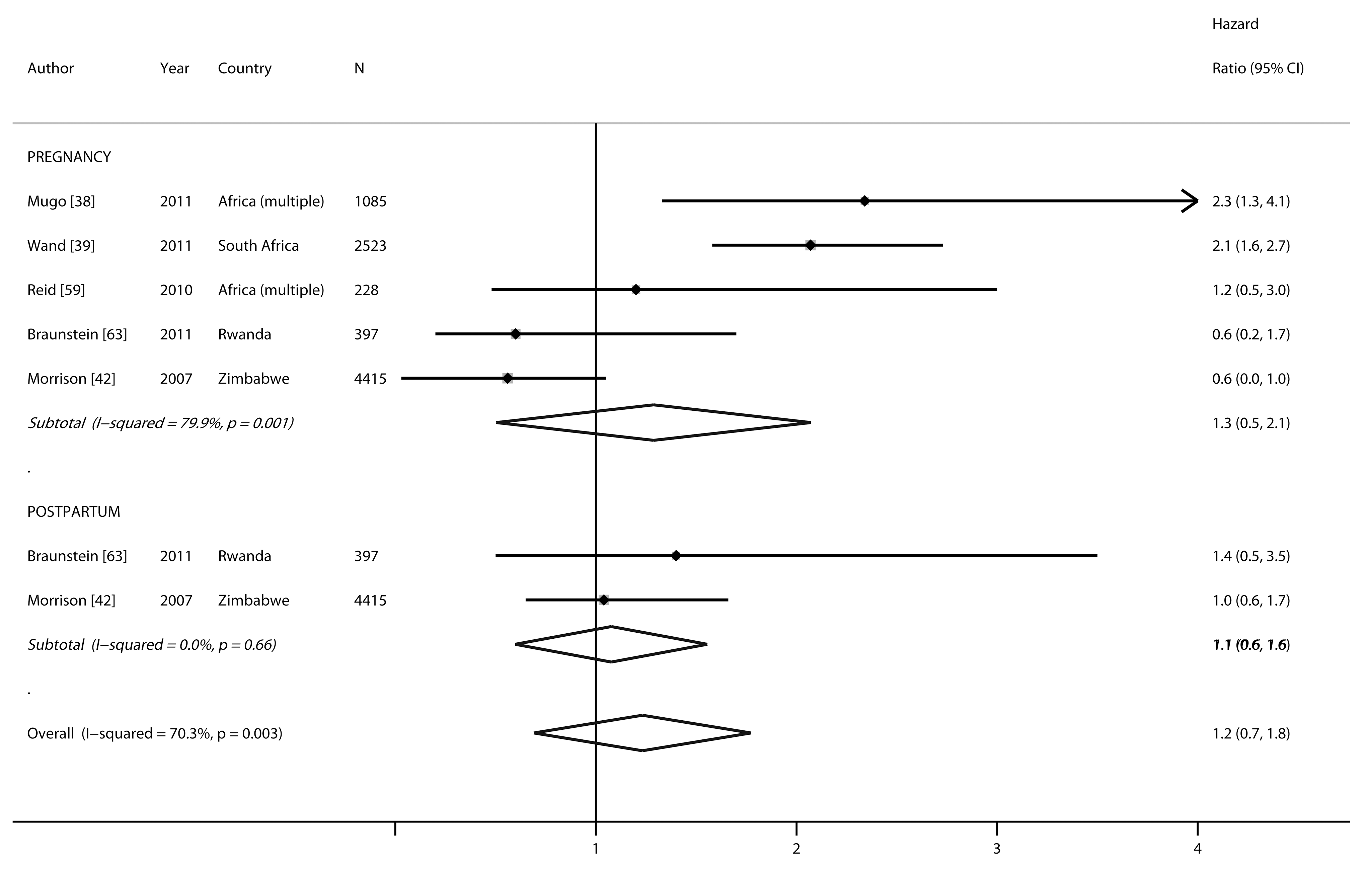 Forest plot of risk of HIV acquisition, by pregnancy and postpartum status.