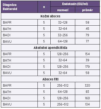 Produkce endotoxinů u bakterií BAFR group izolovaných ze vzorků od pacientů s diagnózou zánětlivých afekcí kultivovaných za anaerobních podmínek, metoda Pyrosate  Table 2. Endotoxin production by bacterial strains of the BAFR group, isolated from clinical specimens of patients diagnosed with inflammatory, under anaerobic culture conditions, Pyrosate LAL assay
