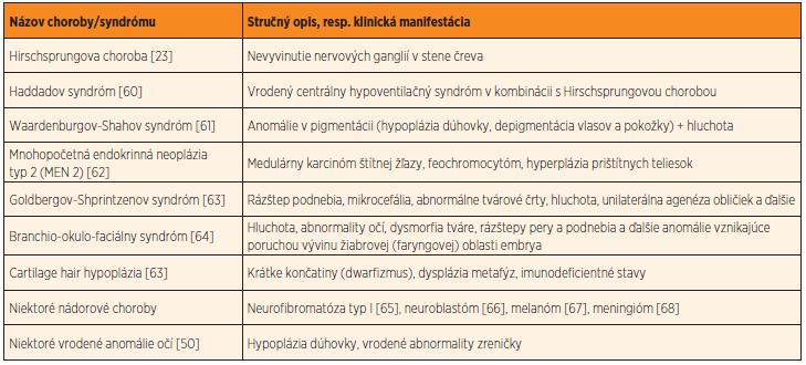 Príklady najznámejších neurokristopatií, chorôb a vrodených chýb podmienených narušením vývinu buniek neurálnej lišty.