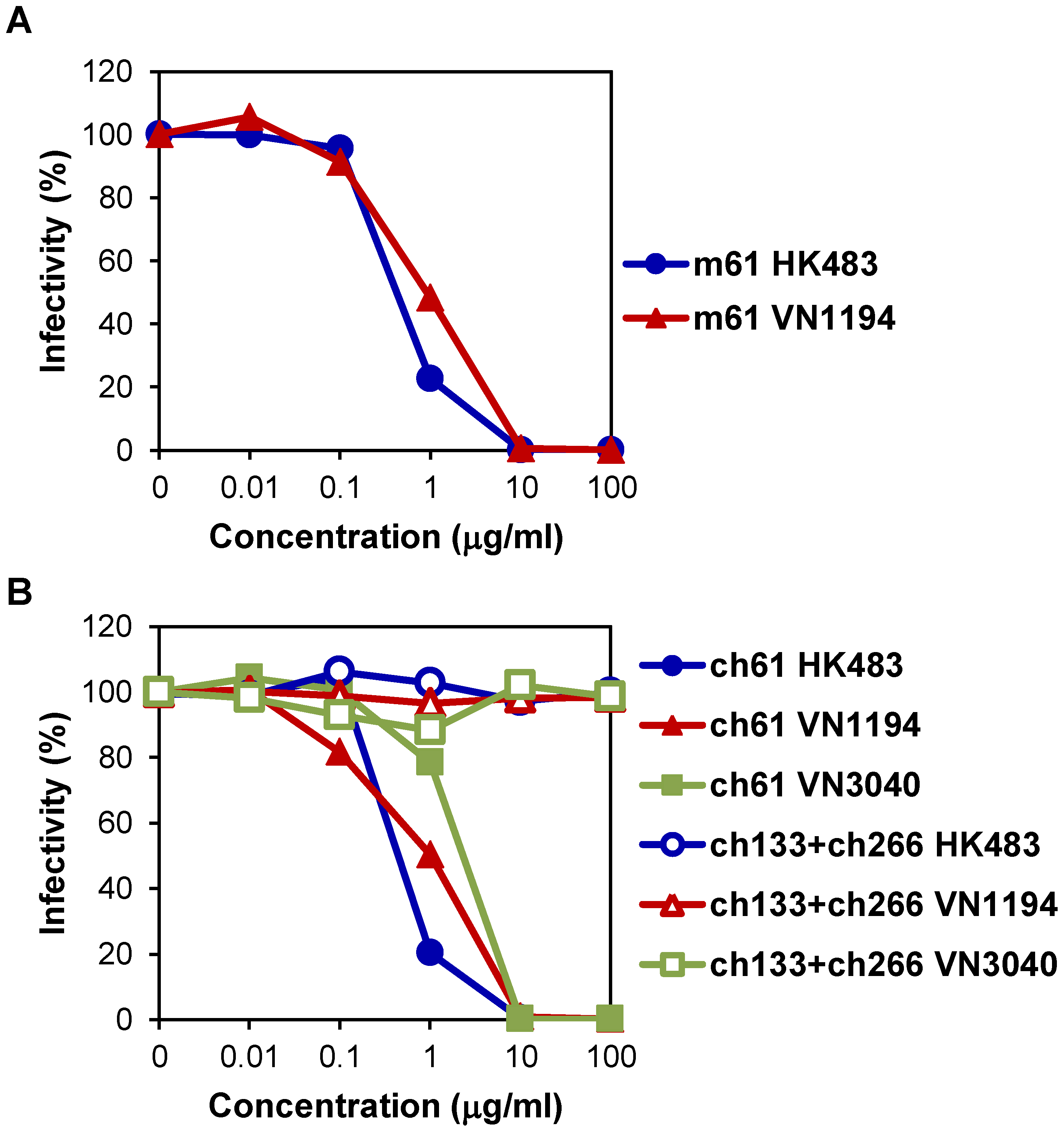 Neutralizing activities of MAbs m61 and ch61 against H5N1 HPAI viruses.