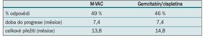 M-VAC vs gemcitabin/cisplatina.