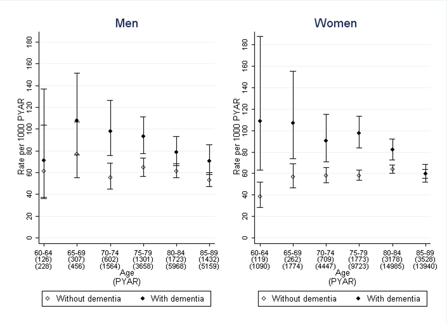 Rates of first use of pharmacological treatment for urinary incontinence in men and women with dementia compared to those without.