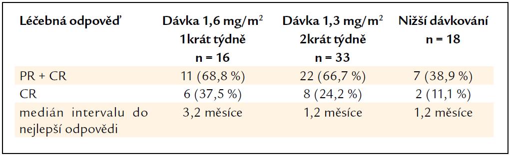 Léčebné odpovědi u pacientů s AL-amyloidózou po bortezomibu v monoterapii [56,57].