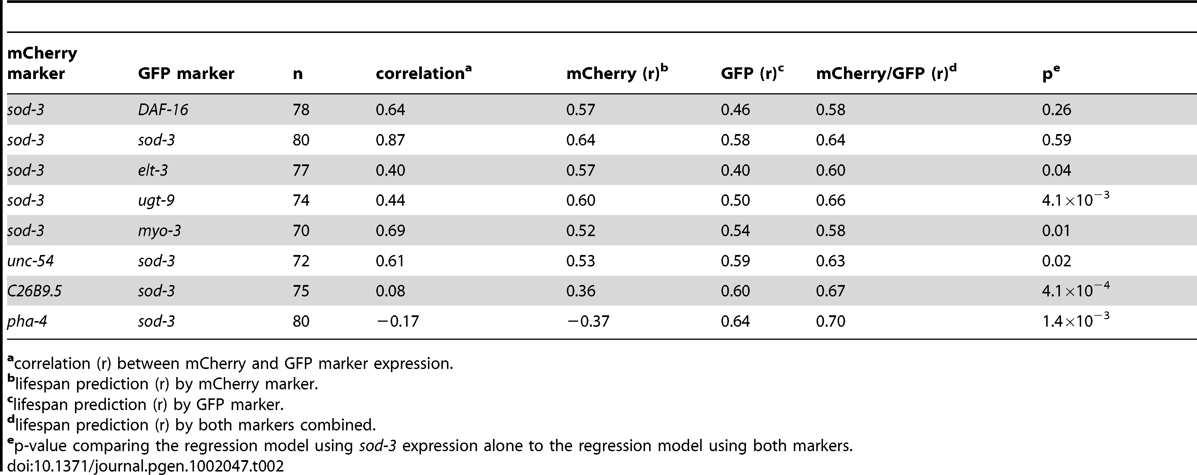 Correlation of two fluorescent markers with remaining lifespan.