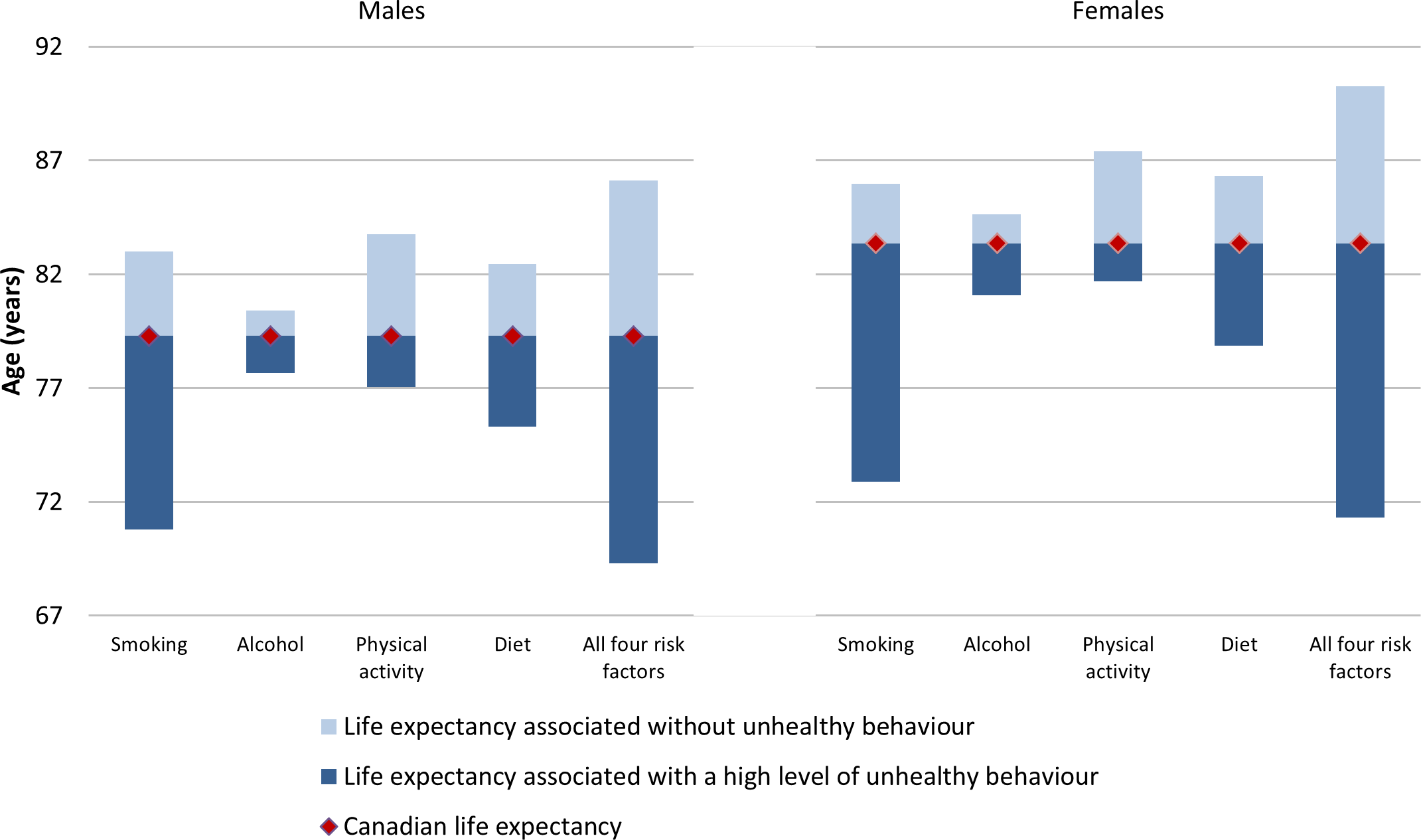 Life expectancy for Canadians aged 20 and older associated with healthy versus high level of unhealthy exposure for selected behaviours, relative to average Canadian life expectancy, 2010.
