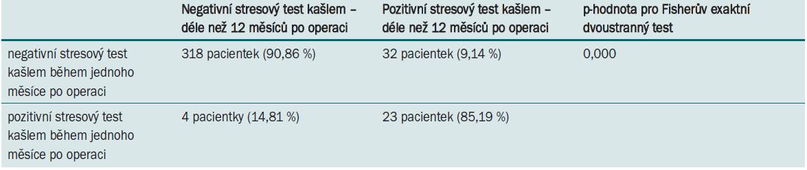 Prediktivní hodnota stresového testu kašlem.