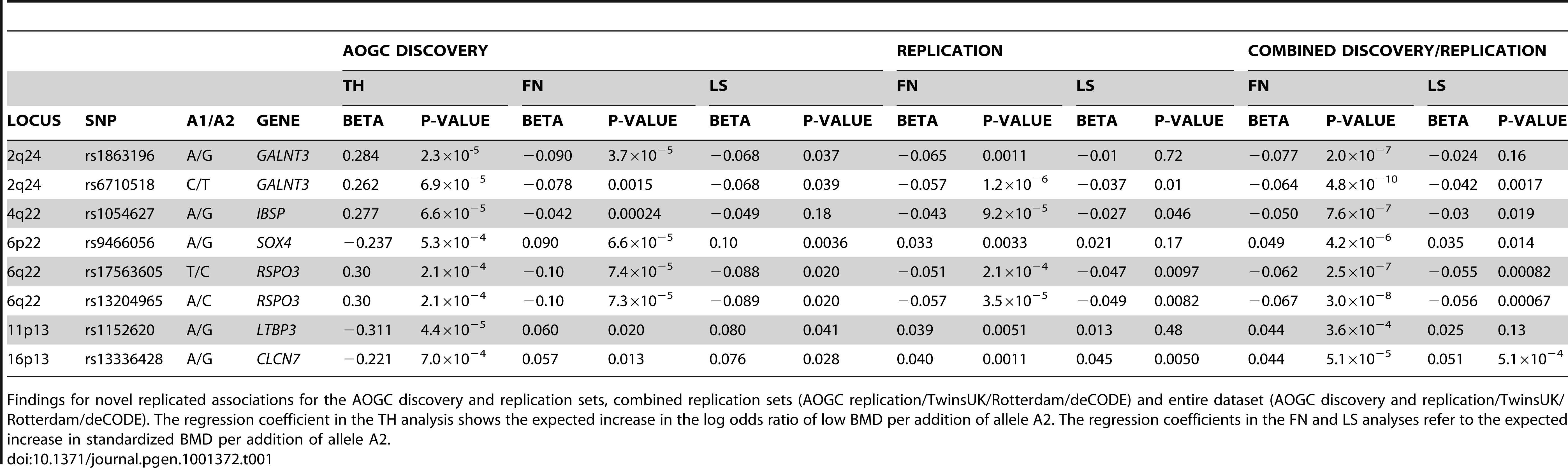 Findings for novel replicated associations.