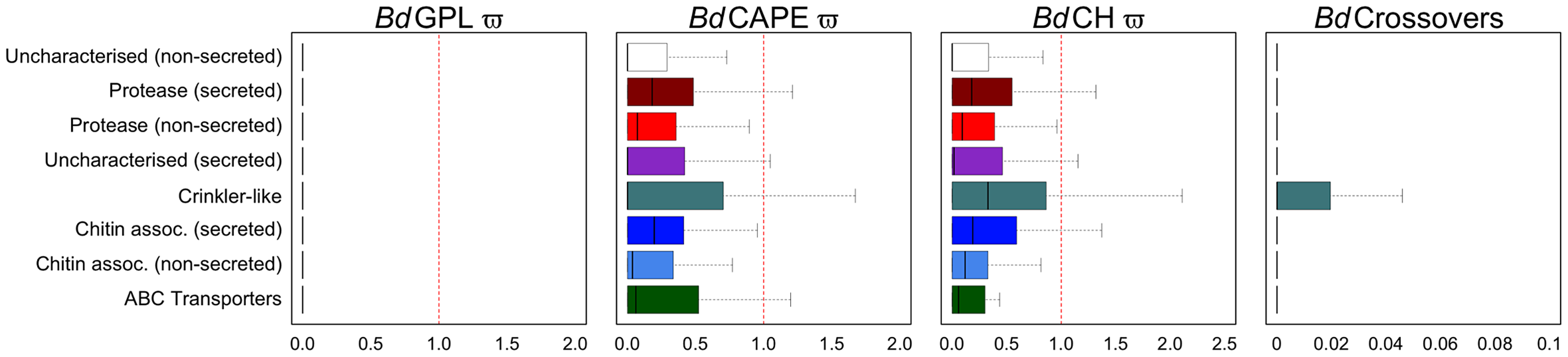 Boxplots for eight non-overlapping gene categories comprising every gene were compared for ratios of non-synonymous to synonymous mutations for each of the three lineages (dN/dS) and numbers of crossovers per phased positions (PP) within each gene (≥2PP) for all isolates (outliers omitted for both).