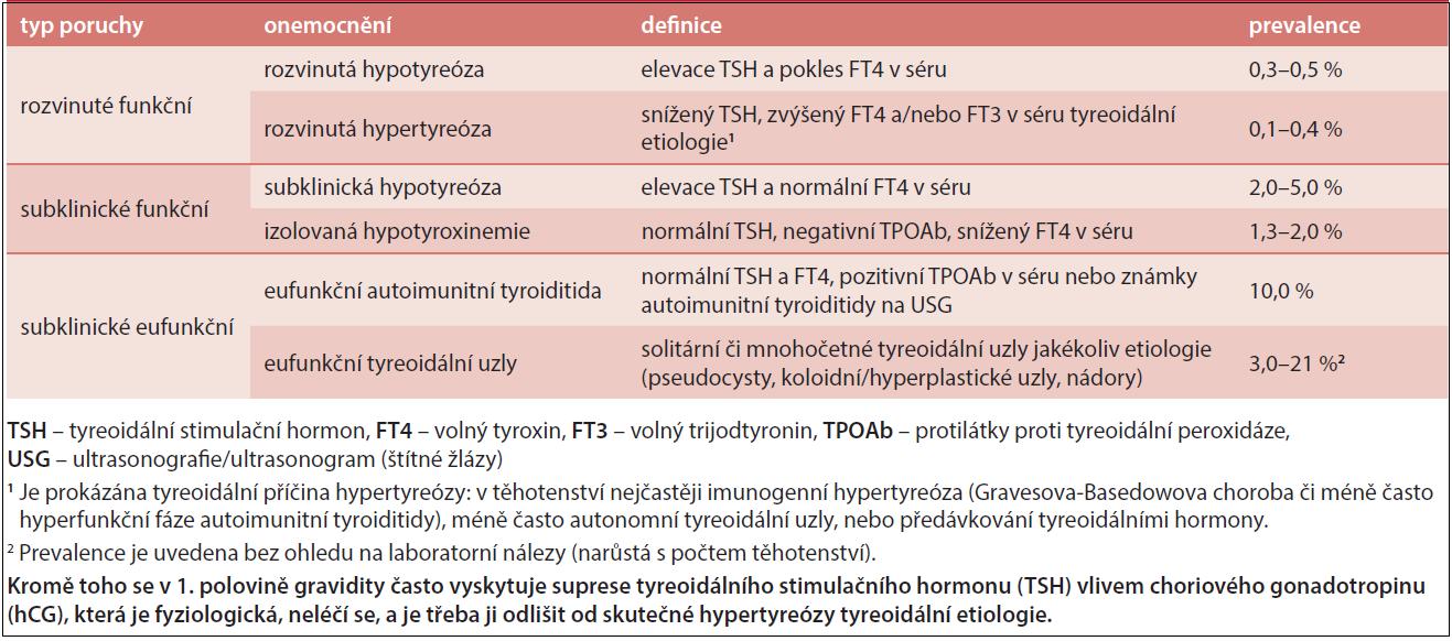 Definice a prevalence tyreopatií v těhotenství, upraveno podle [1,2]