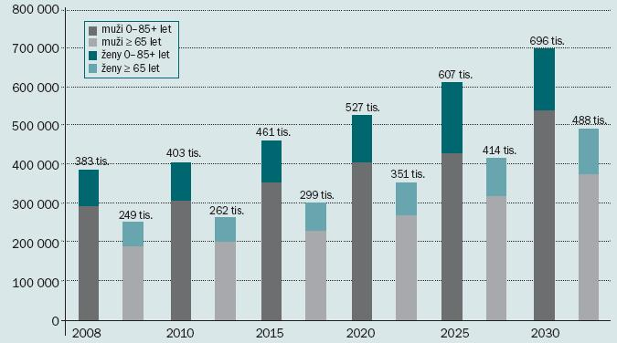 Očekávané počty nových onemocnění nádory močového měchýře ve světě.