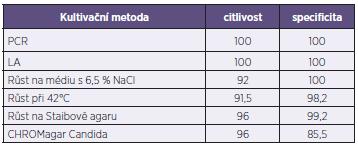 Srovnání použitých metod Table 1. Comparison of used methods