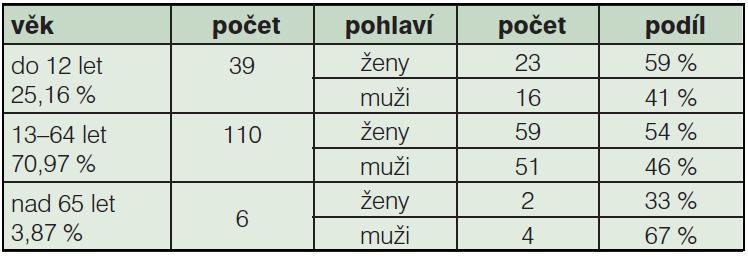 Tab. 1a: Složení souboru operovaných dle věku a pohlaví (2011, N=155)