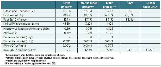 Výpočet zisku QALY pro první rok vakcinace v ČR