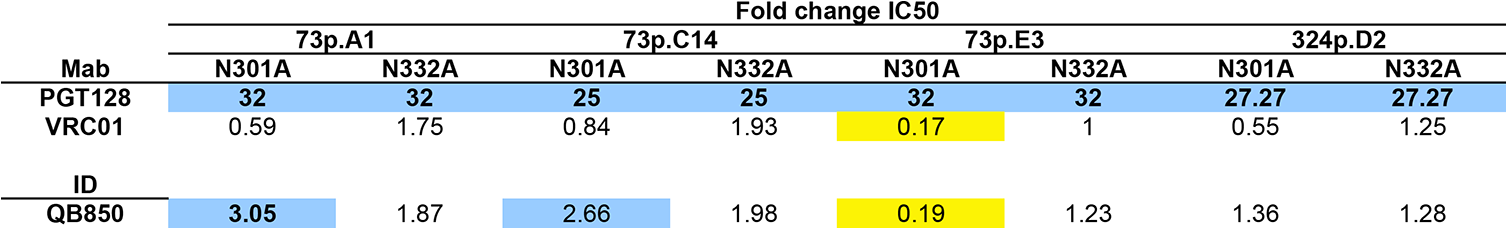 Inhibition of neutralization by QB850 autologous mutants that disrupt V3 glycan-specific Nab recognition.