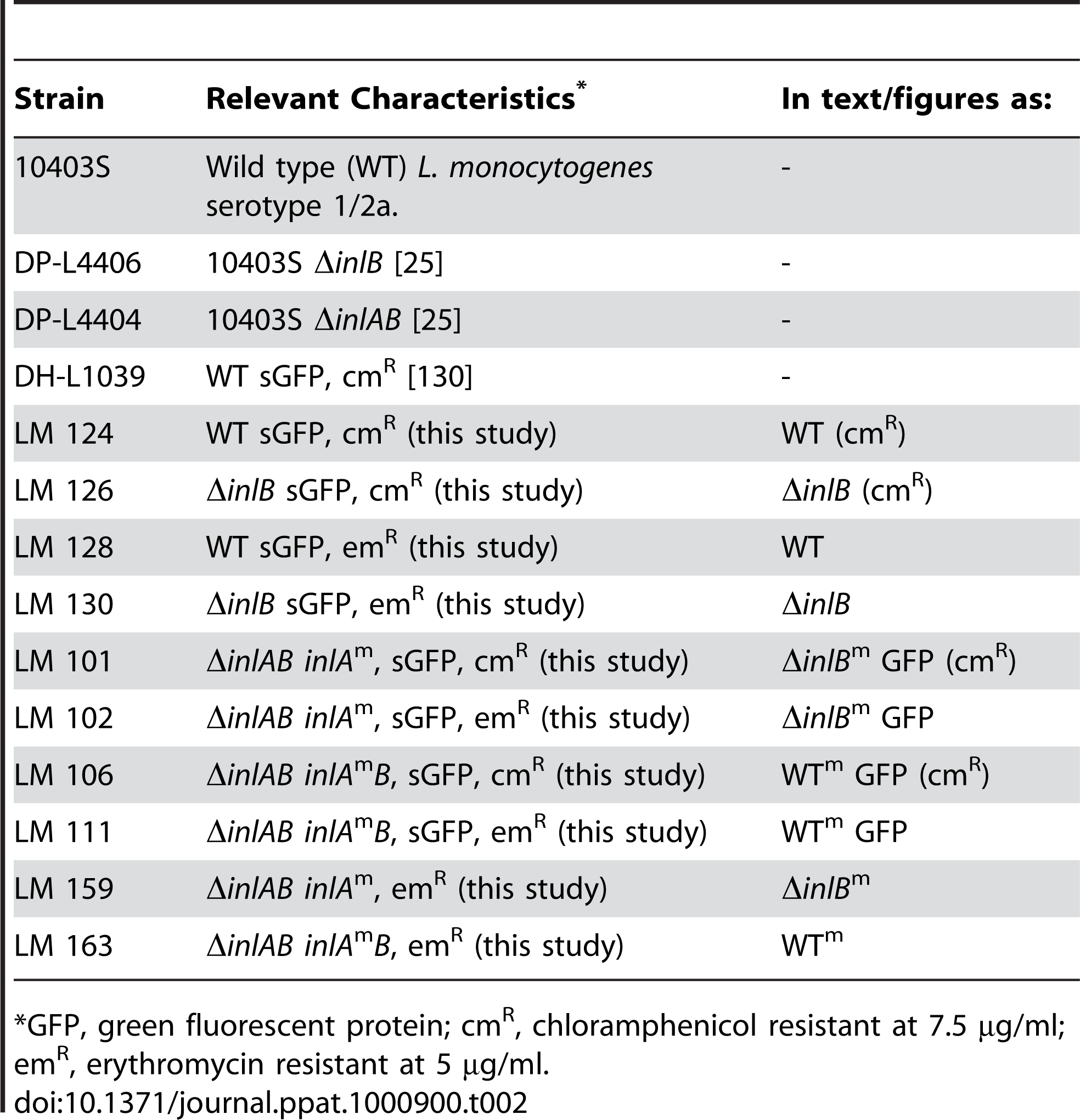 <i>L. monocytogenes</i> Strains Used in This Study.