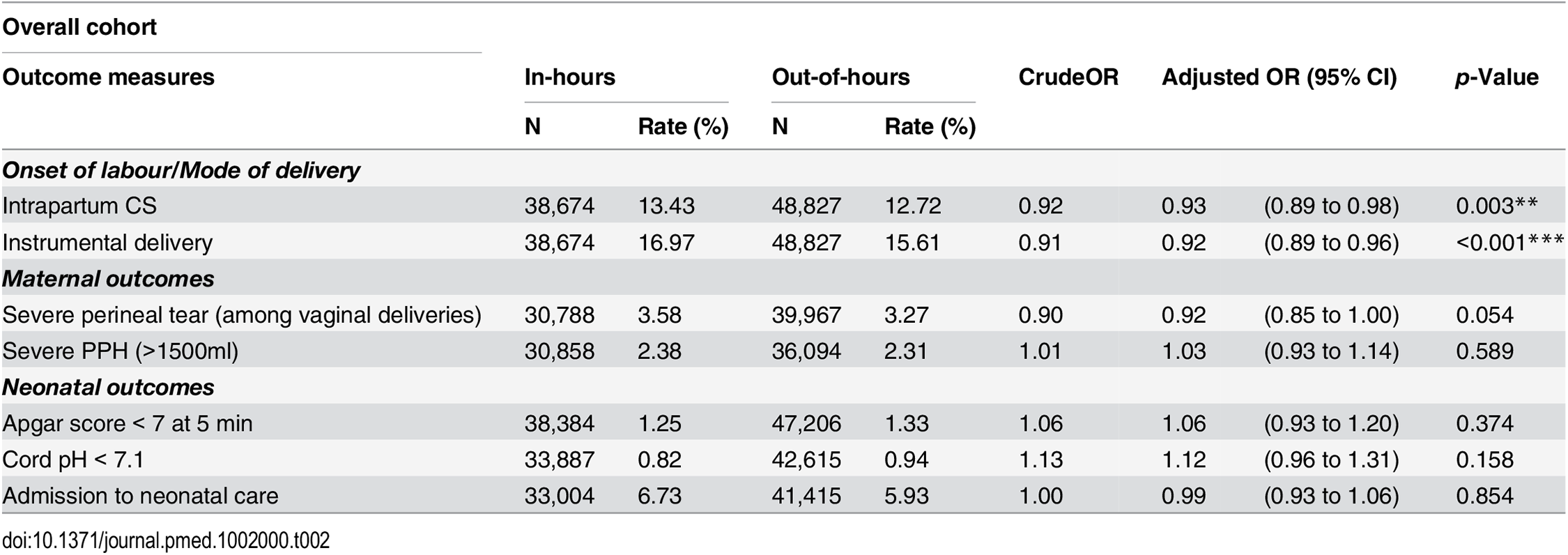 Crude and adjusted odds ratios for adverse perinatal outcomes, comparing in-hours and out-of-hours.