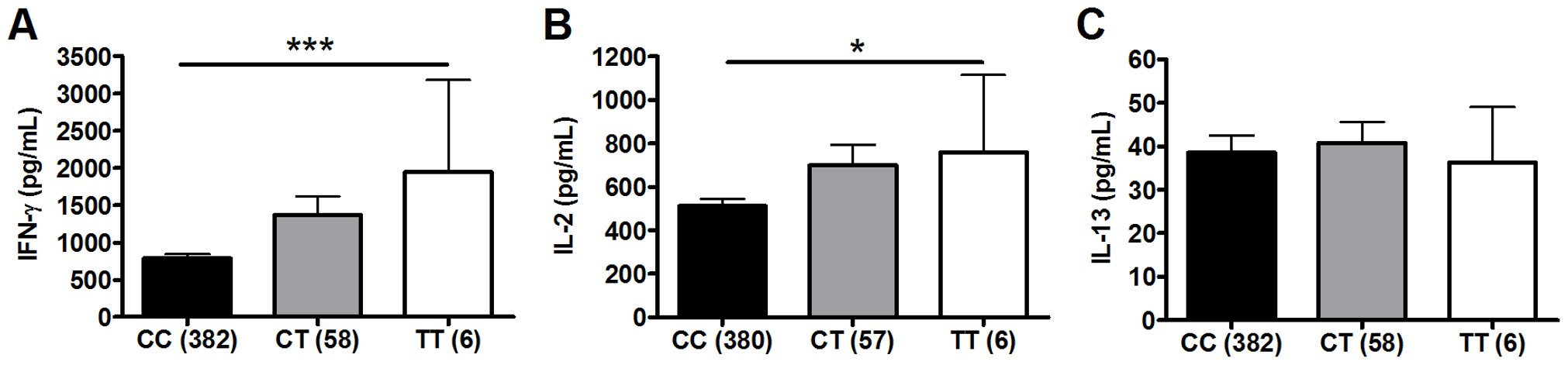 Polymorphism TLR6_C745T is associated with BCG-induced whole blood cytokine production.