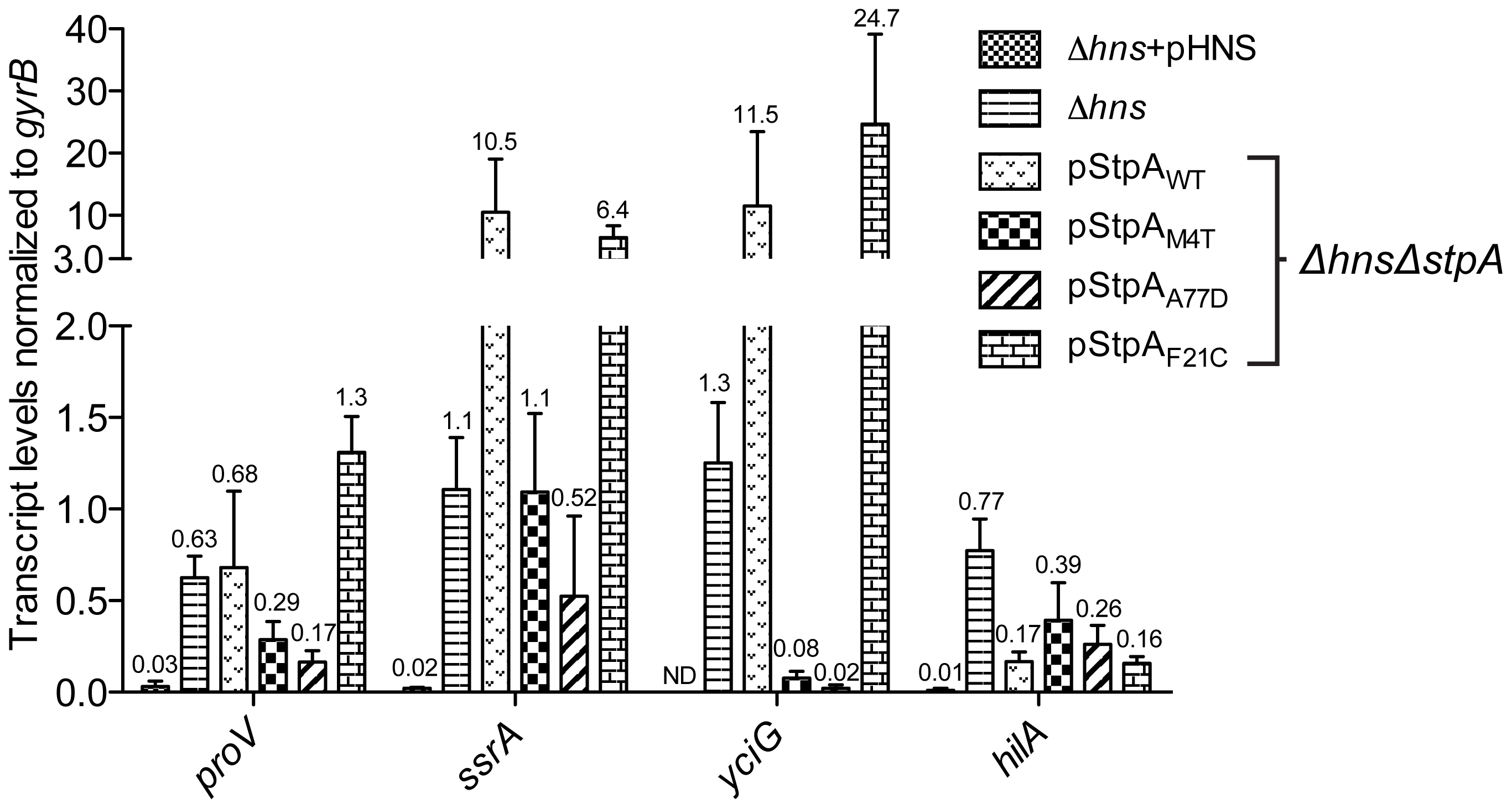 Point mutations A77D and M4T enhance StpA repression of select <i>hns</i> regulated loci.