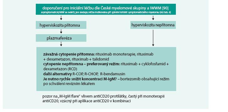 Schéma 1. Doporučení pro iniciální léčbu dle České myelomové skupiny a IWWM [90]