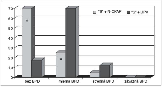 Incidencia BPD na základe iniciálneho ventilačného manažmentu v pôrodnej sále.
