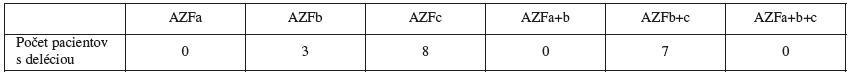 Rozpis delécií v jednotlivých podoblastiach použitím sady I
