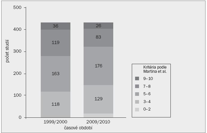 Schéma 2. Komparativní distribuce studií popisujících výskyt komplikací po urologických operacích na základě počtu užitých Martinových kritérií a časového rámce.