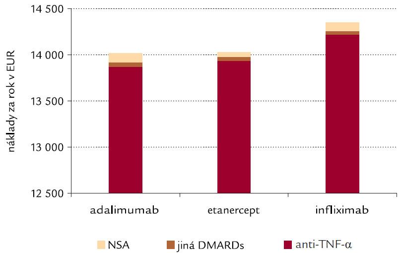 Medián nákladů na antirevmatika u jednotlivých skupin pacientů léčených různými anti-TNF-α léčivy [10] v Nizozemsku. Pozn.: NSA – nester idní antiflogistika. DMARDS – chorobu modifikující léky (Disease Modifying Anti Rheumatic Drugs).