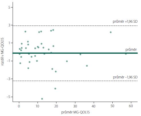 Blandův-Altmanův graf – závislost velikosti rozdílu v celkovém skóre na tíži myastenie (průměr MG-QOL15). Plná přímka odpovídá průměru, čárkované přímky odpovídají 95 % limitům shody.