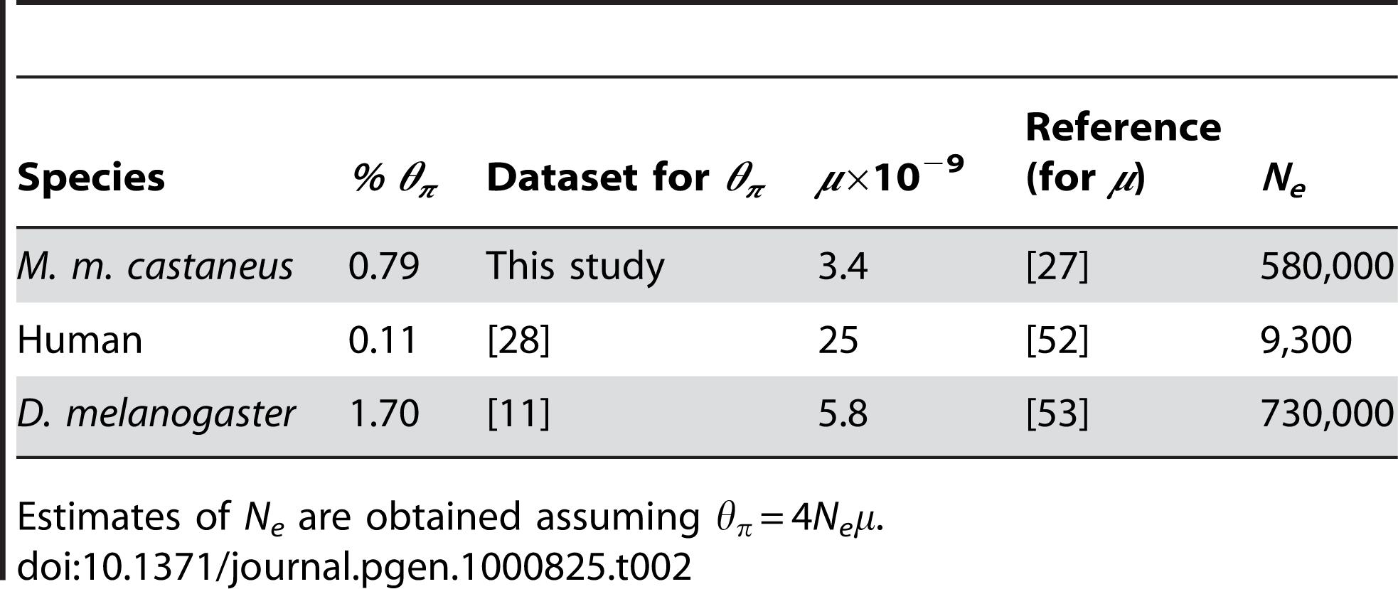 Estimates of percentage nucleotide diversity (<i>θ<sub>S</sub></i>) at 4-fold degenerate sites, the per nucleotide site mutation rate per generation (<i>μ</i>), and recent <i>N<sub>e</sub></i> in <i>M. m. castaneus</i>, African humans, and African <i>D. melanogaster</i>.