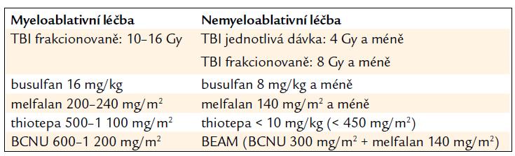 Všeobecně akceptovaná kritéria pro MA a NMA dávky TBI a léků<sup>1</sup>.