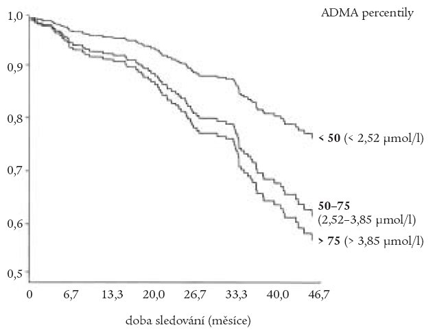 Graf přežití u hemodialyzovaných pacientů (pravděpodobnost úmrtí z kardiovaskulárních příčin) vzhledem k výchozím hodnotám koncentrace ADMA.