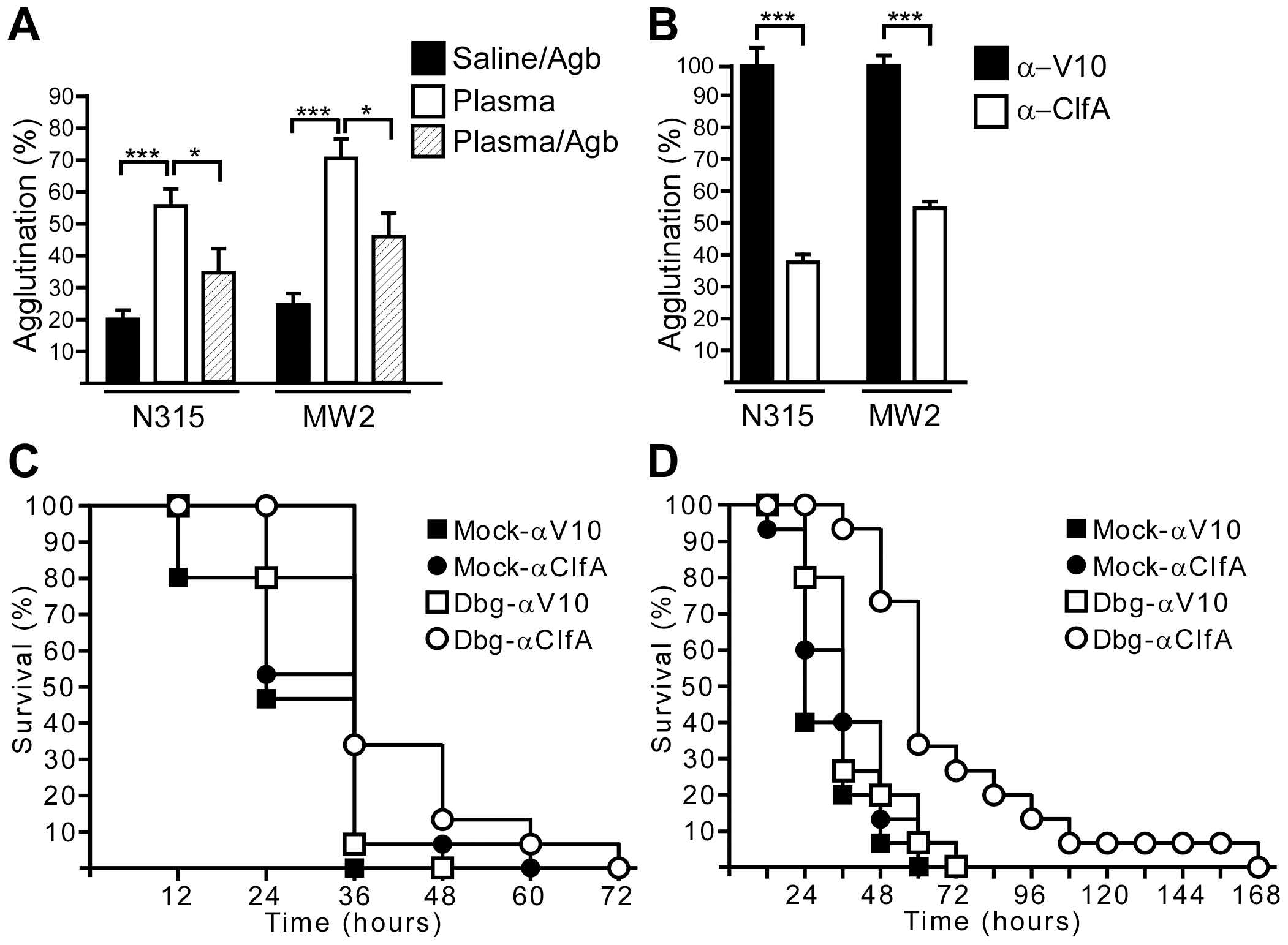 Direct thrombin inhibitors and ClfA-specific antibodies increase the time-to-death of MRSA sepsis in mice.