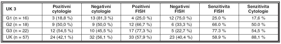 Srovnání diagnostických výsledků cytologie a FISH