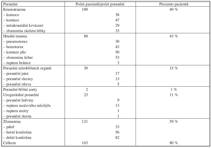 Přehled dalších poranění u pacientů sledovaného souboru Tab. 4. An overview of other injuries in the studied subjects