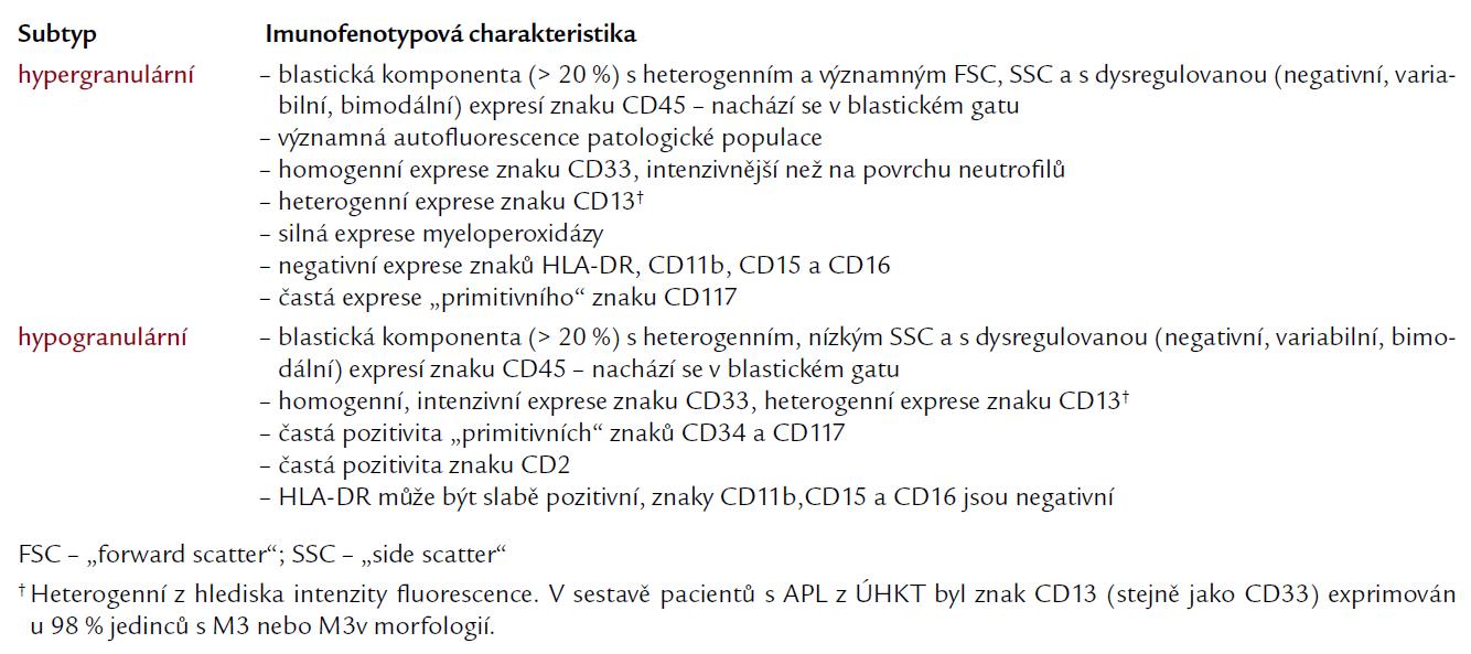 Kritéria pro imunologickou diagnostiku APL.