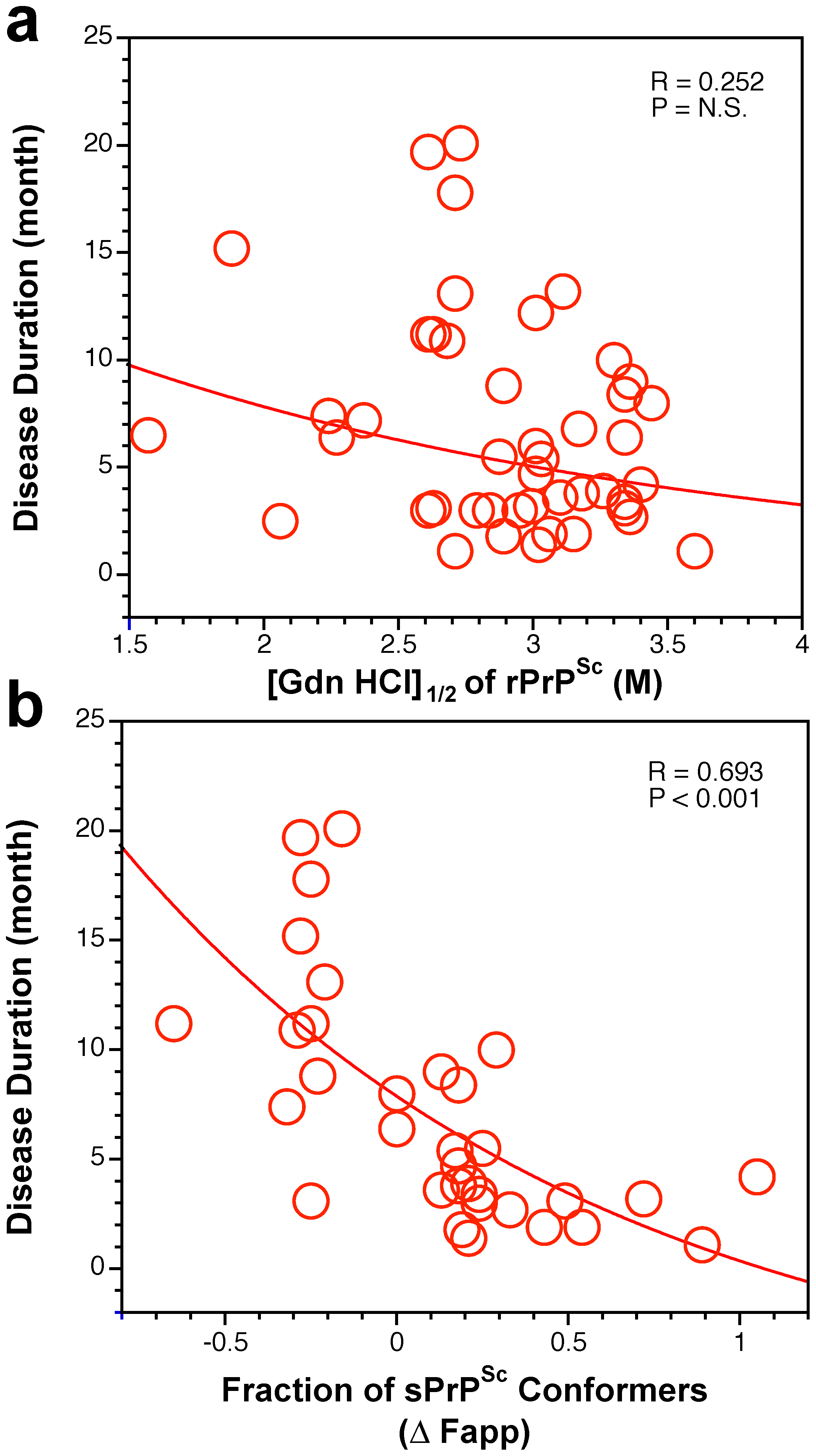 Duration of sCJD correlate with conformational stability of sPrP<sup>Sc</sup>.