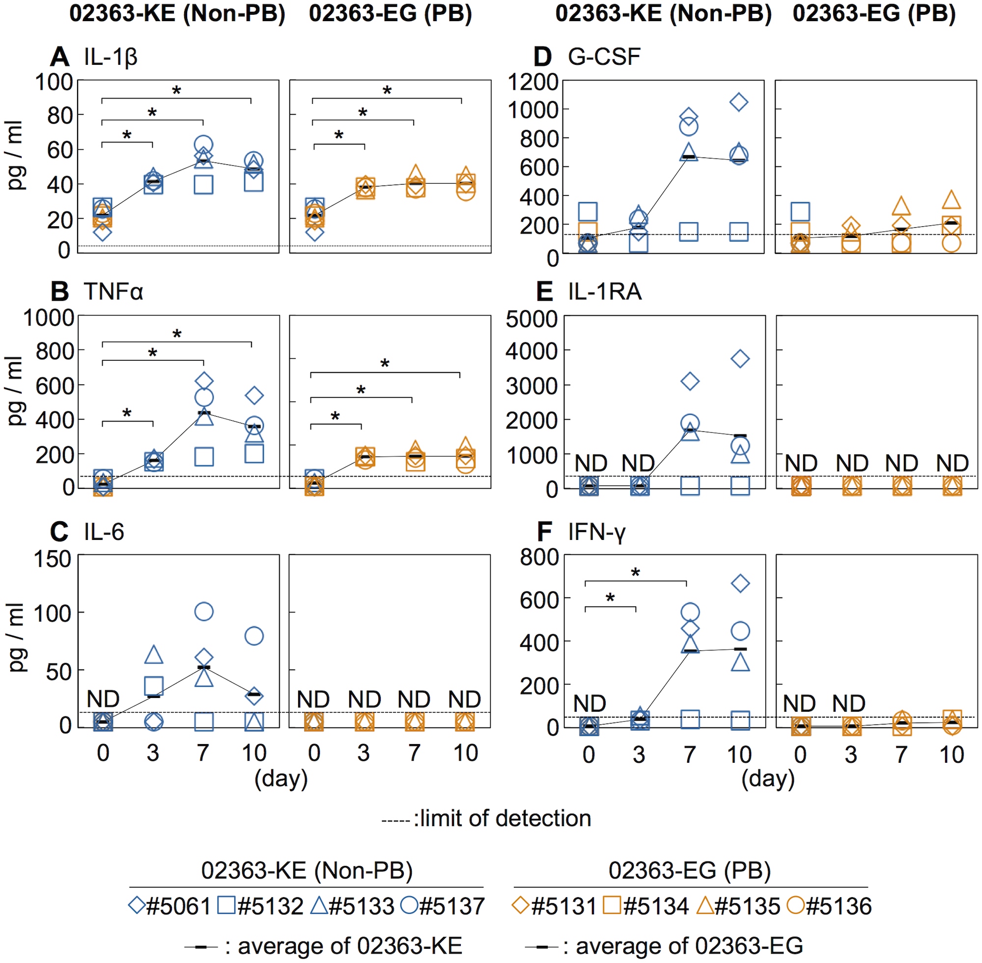 Serum cytokine level of the inoculated monkeys.