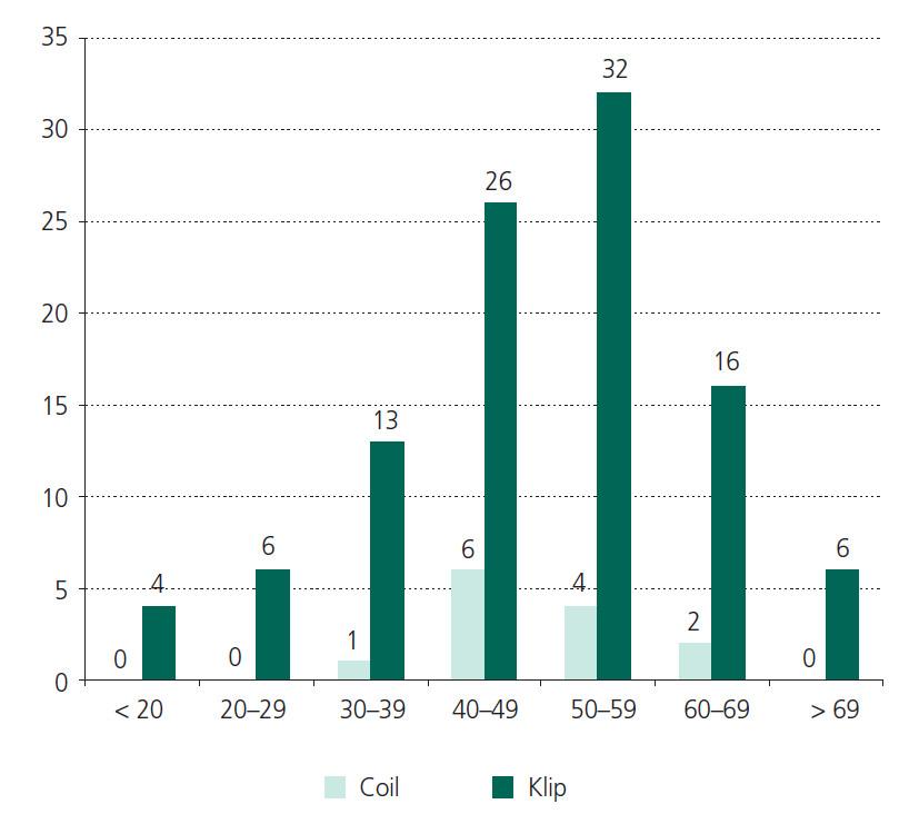 Incidence hydrocefalu v závislosti na věku – není partný v literatuře uváděný trend vyšší incidence u starších nemocných.