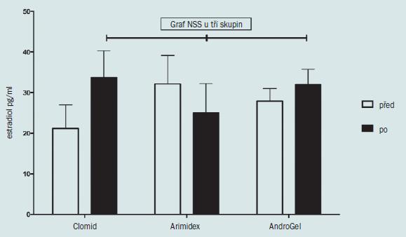 Schéma 6. Vliv různých forem léčby hypogonadismu na hladinu estradiolu u 45 mužů s hypogonadismem.  Clomid a AndroGel zvyšují hladinu cirkulujícího estradiolu, a mohou mít tedy pozitivní vliv na BMD. Ačkoliv Arimidex snižuje hladinu estradiolu, rozdíl mezi těmito třemi formami léčby nebyl po ukončení terapie statisticky signifikantní (ANOVA). Arimidex způsobuje mírné snížení hladiny cirkulujícího estradiolu. Hladina estradiolu byla měřena pomocí kapalinové chromatografie/hmotnostní spektrometrie (pg/ml).