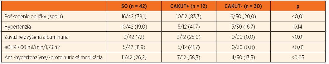 """Kumulatívna incidencia obličkového """"poškodenia"""" u pacientov so SO (spolu a podľa CAKUT+/-)."""