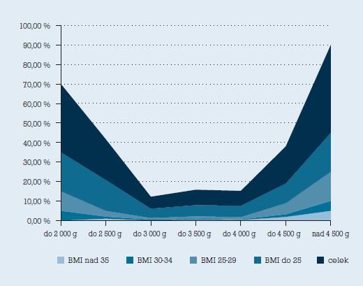 Závislost procentuálního zastoupení císařských řezů na hmotnostech plodů dle BMI rodiček.