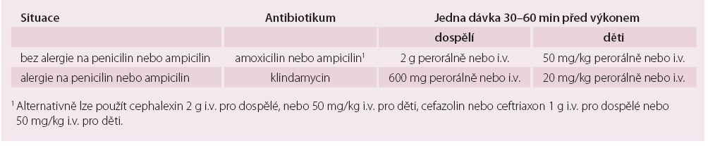 Antibiotické režimy profylaxe infekční endokarditidy u vysoce rizikových stomatologických výkonů (u pacientů s vysokým rizikem vzniku IE).