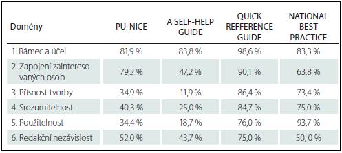 Celkové hodnocení KDP v doménách.