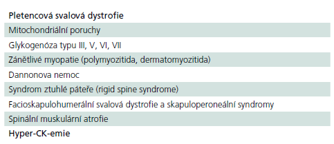 Choroby, pod kterými by se mohli skrývat eventuální nemocní s pozdní formou PN.