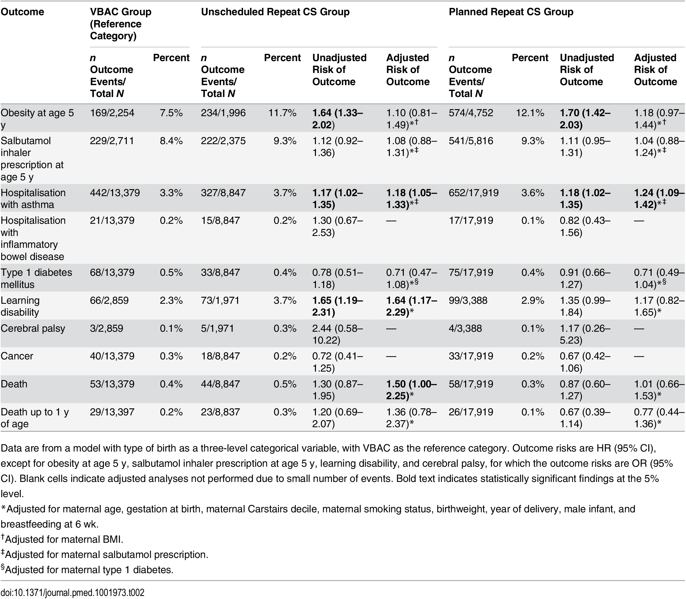 Offspring health outcomes after planned repeat cesarean and unscheduled repeat cesarean compared with after VBAC.