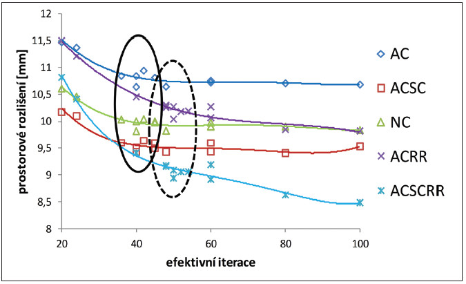 Prostorové rozlišení pro vysoký kontrast měřené na GE Discovery 630 v závislosti na počtu efektivních iterací pro různé korekce: bez korekce (NC), korekce na zeslabení (AC), korekce na rozptyl (SC) a s použitím resolution recovery algoritmu (RR). Vyznačeny jsou oblasti minima optimalizační míry R<sub>p</sub> pro rekonstrukce bez RR (plná čára) a s RR (čárkovaně).