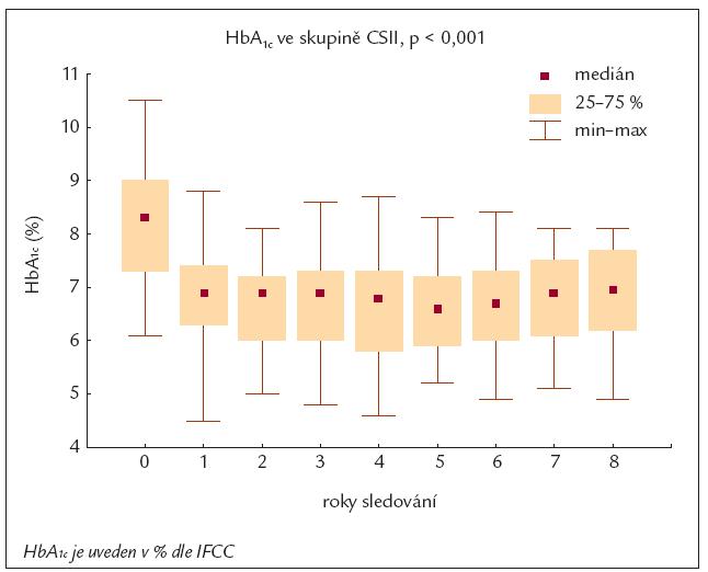 Vývoj HbA<sub>1c</sub> u pacientů léčených inzulinovou pumpou.