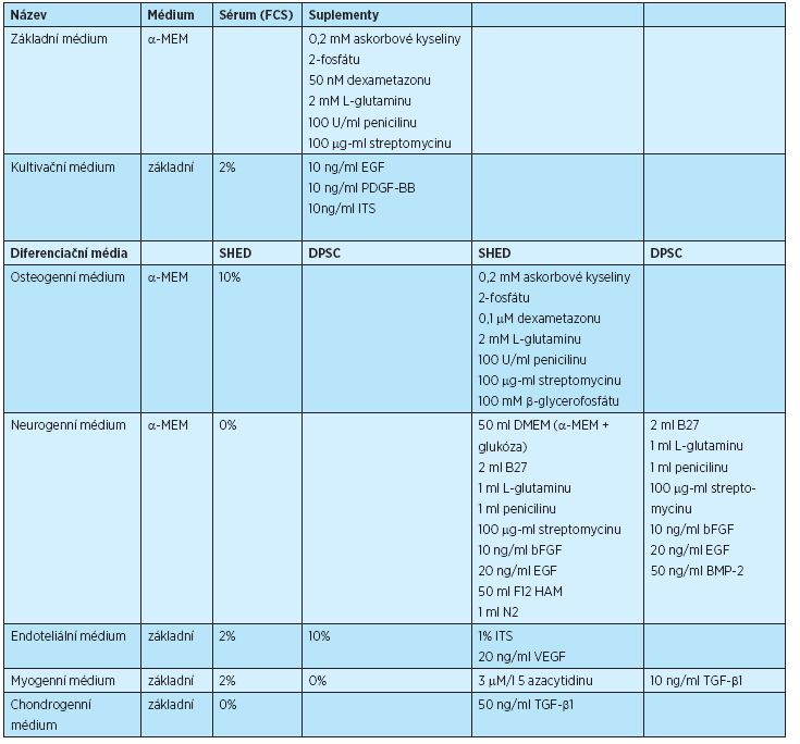 Složení kultivačních a diferenciačních médií