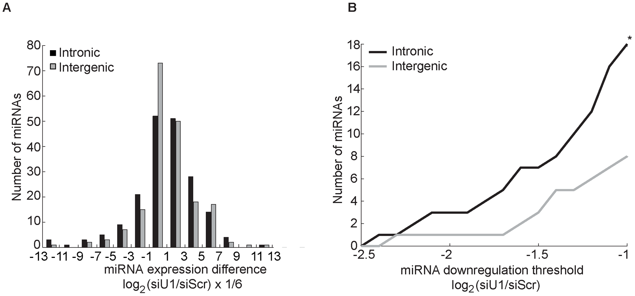Knockdown of factors in the 5′SS recognition complex U1 globally decreases intronic miRNA levels.