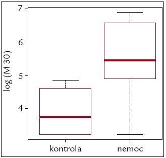 Hodnoty M 30 nemocní a kontrolní skupina.  Průkazné rozdíly mezi hodnotami M 30 mezi kontrolní skupinou a skupinou nemocných (W = 27, n = 45, p < 0,0001).